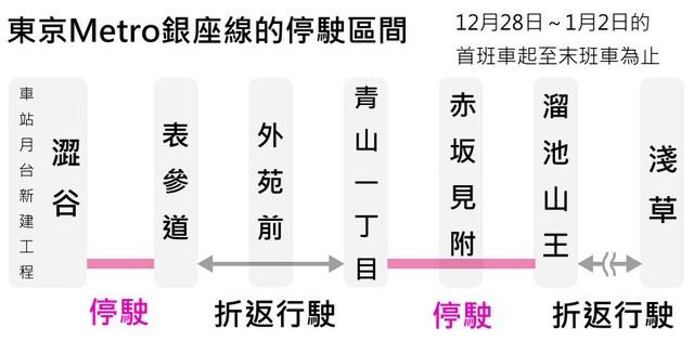 東京Metro銀座線伴隨澀谷站改建 部分停駛至1月2日止