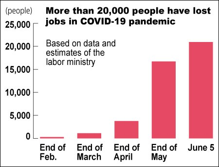 Number Of Job Losses During Pandemic Surges Past 20 000 The Asahi Shimbun