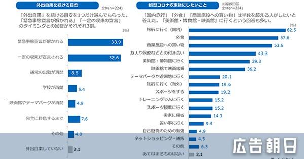 新型コロナウイルス環境下での朝日新聞読者の行動・意識調査