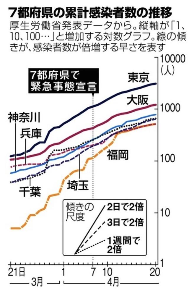 推移 東京 都 感染 者 数