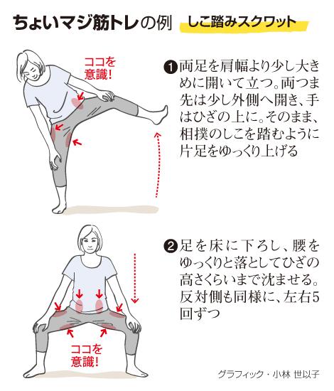意外と効く「ちょいマジ筋トレ」 効果得るには継続あるのみ:朝日新聞Re ...