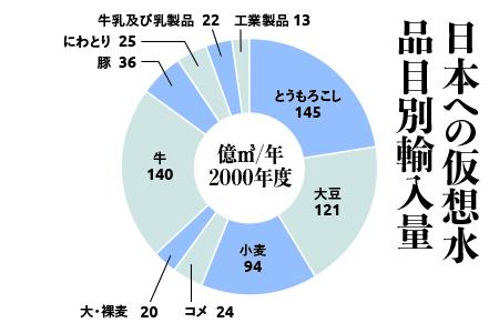 20180710三菱商事グラフ