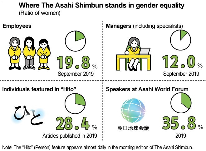 Asahi Shimbun announces Gender Equality Declaration : The Asahi ...