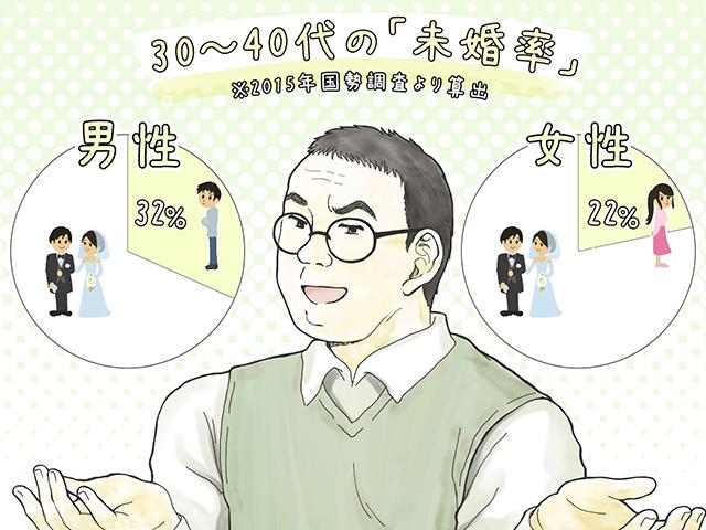 婚活ってすごくバカげてる 結婚から降りた34歳男の本音 Danro